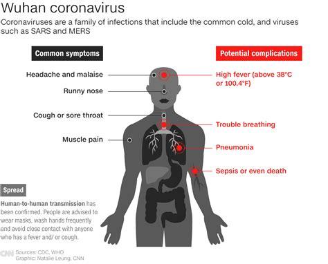 coronavirus compare   outbreaks