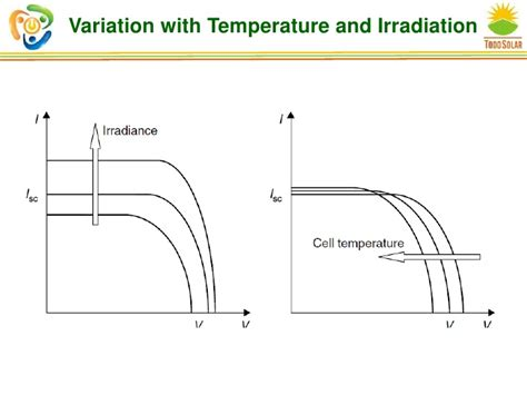 diode current vs temperature variation of diode current with temperature 28 images current versus voltage plots and