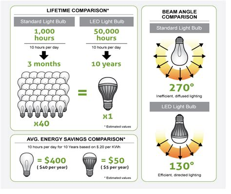 Led Light Bulbs Vs Energy Saving How Do I Calculate My Led Energy Savings Bulbs From Commercial Lighting Experts