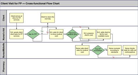 cross functional process map template tool 0 3 cross functional flow chart