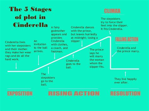 membuat plot novel plot diagram for cinderella choice image how to guide