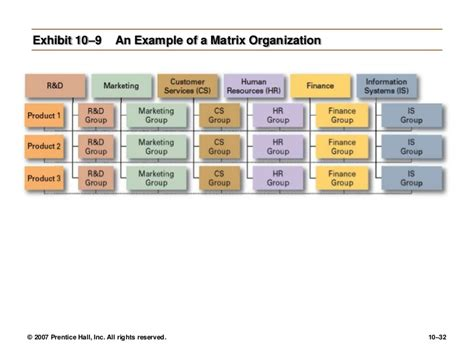 desain struktur organisasi robbins 9 desain dan struktur organisasi