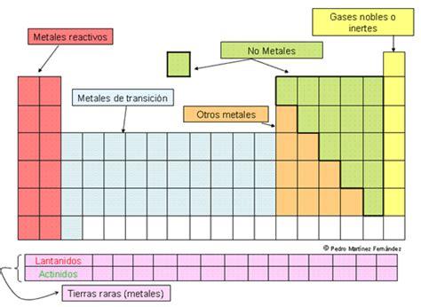 que tabla esta en posicion honduras sistema internacional de unidades la tabla periodica