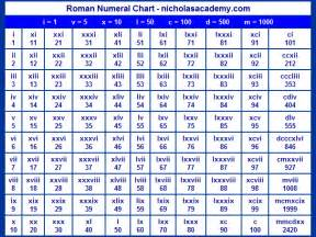 How to read roman numerals because i can t romans things malcolm