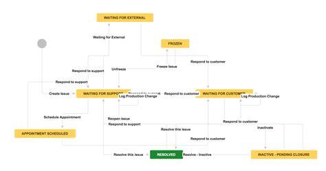 workflow transition citsd support workflow cit geneseo wiki