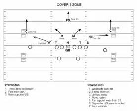 Cover Three Wisdom On How To Try To Defend Four Verticals With Cover
