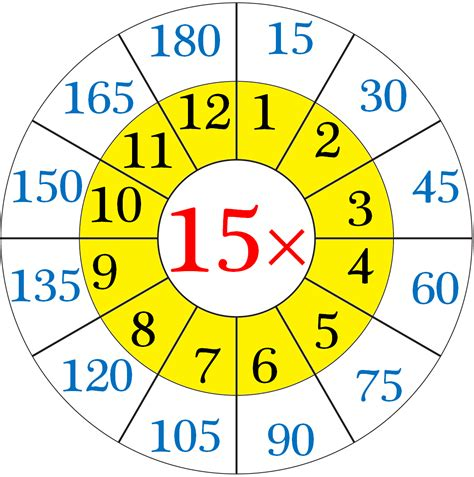 15 Times Table by Multiplication Table Of 15 Repeated Addition By 15 S