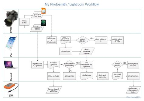 photography workflow software my photosmith lightroom workflow