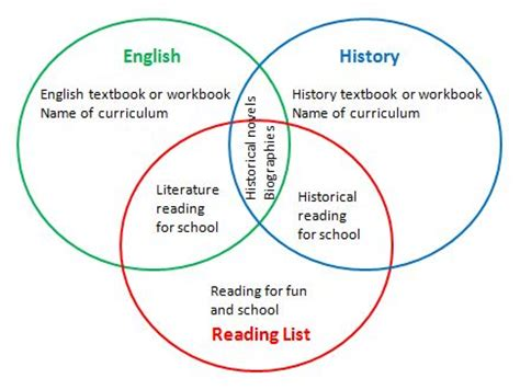 venn diagram reading edgrafik 114 best images about homeschool on