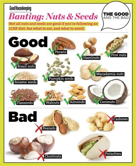 printable banting recipes banting nuts and seeds the good and the bad good