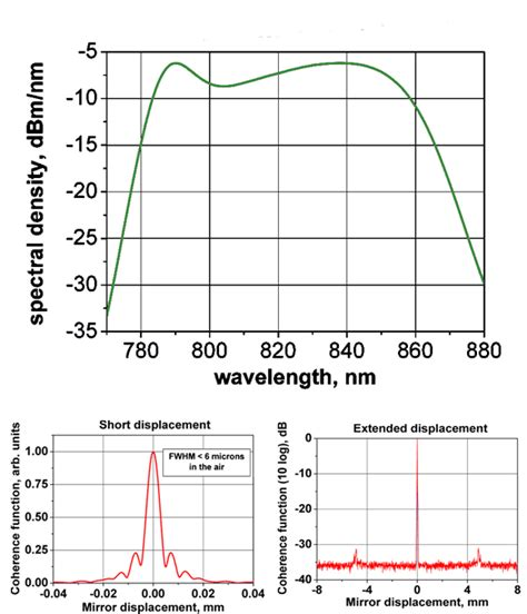 superluminescent diode coherence superluminescent diode coherence length 28 images inphenix superluminescent diodes