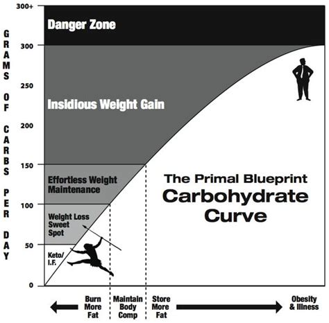 300 g carbohydrates a metabolic paradigm shift or why is the preferred
