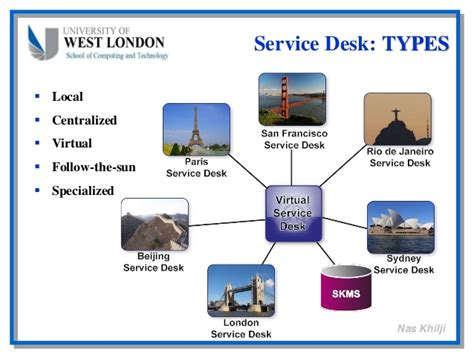 Types Of Service Desk by Benefits Embedding Itil
