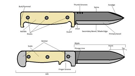 parts of a folding knife outdoor nirvana