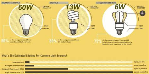 fluorescent heat l bulbs led 101 what is led community