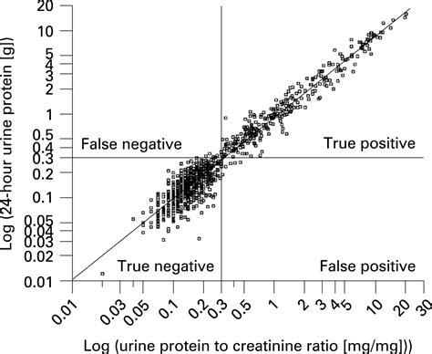 creatinine random urine random urine protein creatinine ratio was an accurate