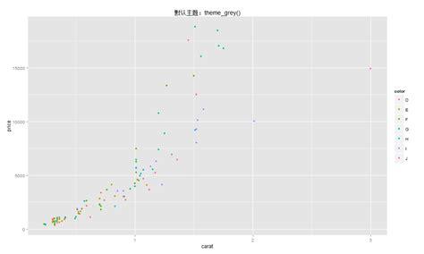 ggplot2 theme grey ggplot2 主题篇 lai18 com it技术文章收藏夹