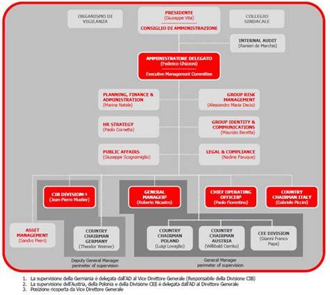 organigramma intesa unicredit ricavi 2013 stabili e nell ordine dei 25