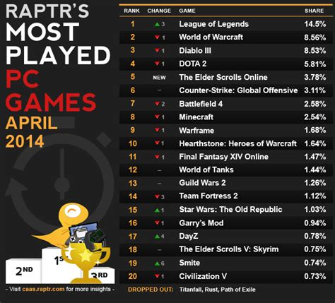 best pc 2014 top 20 most played pc of april 2014 legit reviews