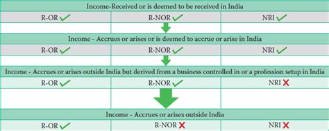 section 5 of income tax act taxation of nris complete details caknowledge