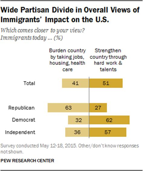becoming american why immigration is for our nation s future books broad support for status for undocumented