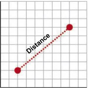 To Distance Math Dictionary Distance