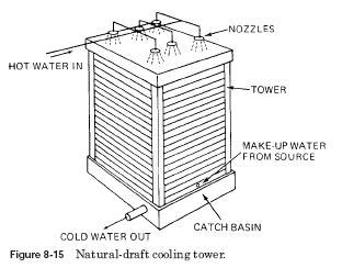 design criteria cooling tower cooling towers design industrial corner engineering