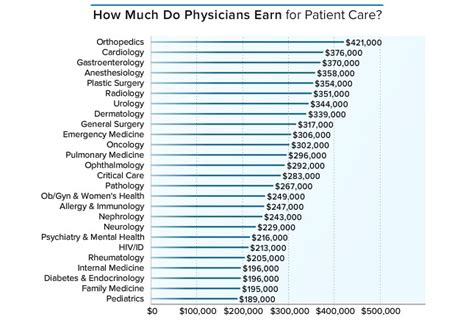 How Much Money Does An Mba From Howard Make by How Much Money Do U S Doctors Make Per Year