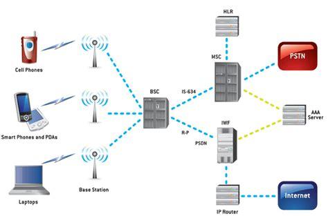CDMA Technology Training : Nex G Exuberant Solutions Pvt. Ltd