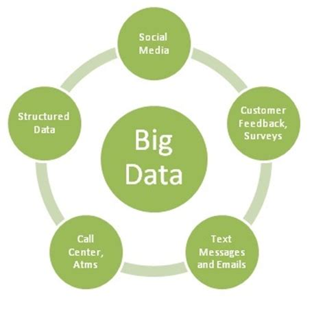 Mba Dictionary For Mobile by Big Data Definition It Systems Dictionary Mba Skool