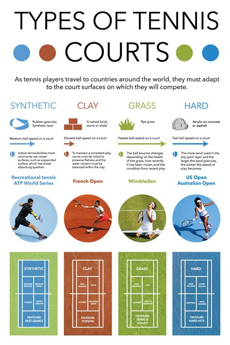 Types Of by Types Of Tennis Courts Delarue Riffel
