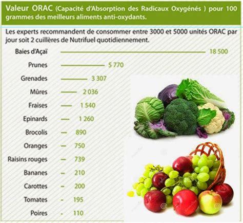 lista alimenti antiossidanti sante et bien 202 tre choisir ses antioxydants sur la base