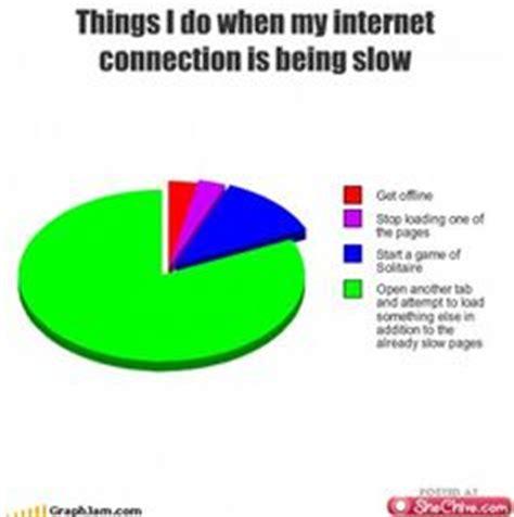 Internet Connection Meme - internet on pinterest