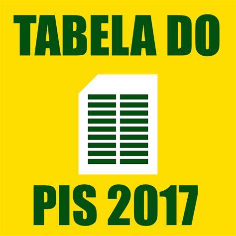 Calend Pagamento Pis 2017 Tabela De Pagamento Do Pis 2017 Calend 225 Pis 2016