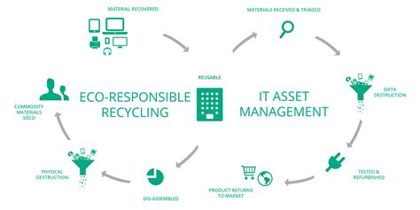 Make Electronic Trash Into Something New by Electronics Recycling It Asset Management Metech Recycling