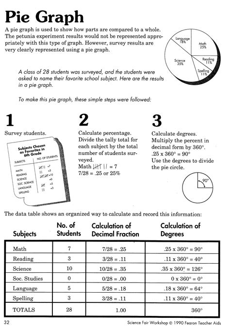 Graphing Data Worksheets High School by Interpreting Graphs Worksheet High School Interpreting