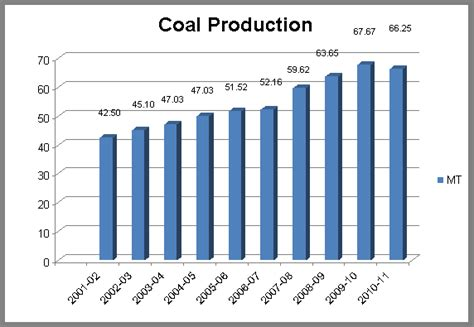 Website To Make Cards - fig 3 coal production in india jainmatrix investments jainmatrix investments
