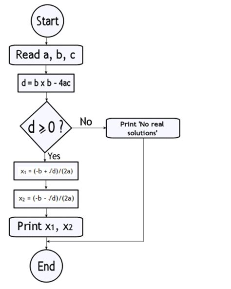 flowchart for solving quadratic equation quadratic flowchart