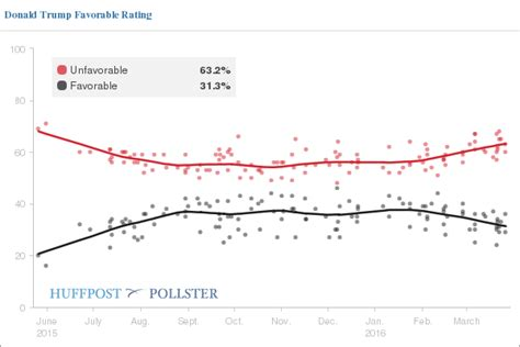 donald trump ratings donald trump s ratings are historically awful huffpost