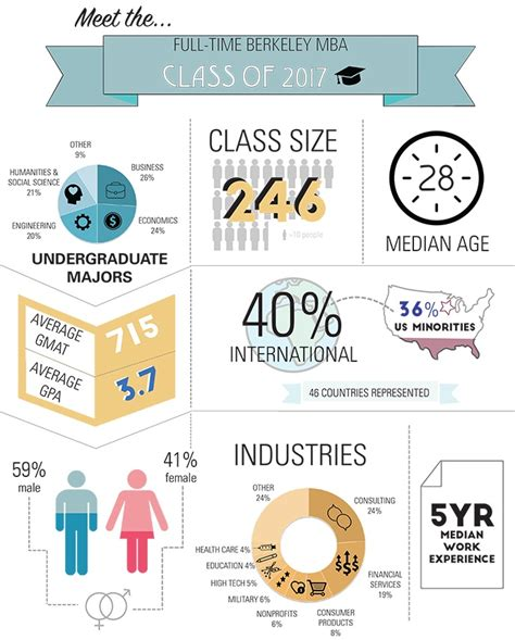 Cost Of Berkeley Executive Mba by Infographic Meet The Time Berkeley Mba Class Of 2017
