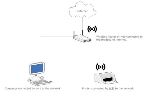 Simple Home Network Design What Is A Computer Network Safekidsonline Co Uk