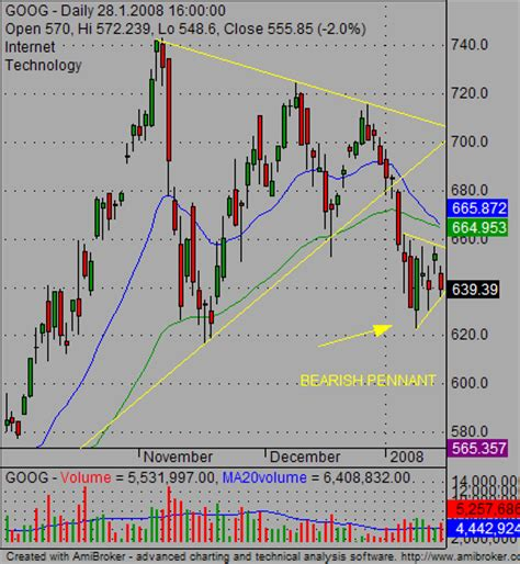 pattern based trading classic swing trading strategies for stock chart patterns