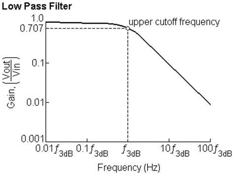 integrator circuit as low pass filter integrator circuit as low pass filter 28 images simple rc low pass filter circuit diagram
