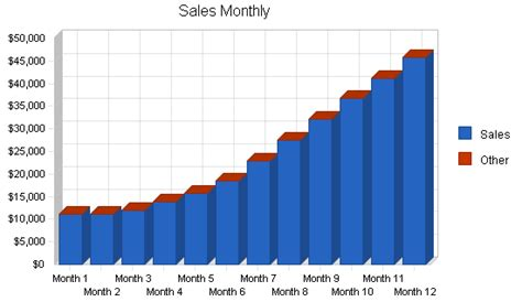 Monthly Marketing Report Sle