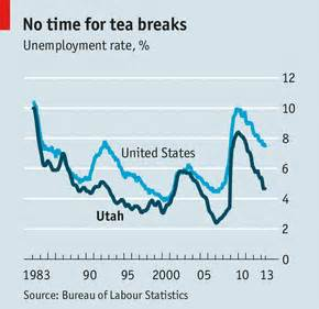 Average Gre Score For Usc Mba by Utah S Economy Busy Bees The Economist