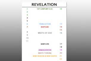 end times prophecy charts biblical references from kjv