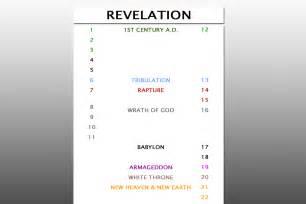 faithful word baptist church text