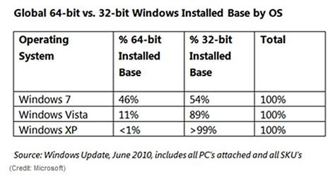 windows 64 bit vs 32 bit learn how to quickly find out how 64 bit approaches parity with 32 bit versions for windows