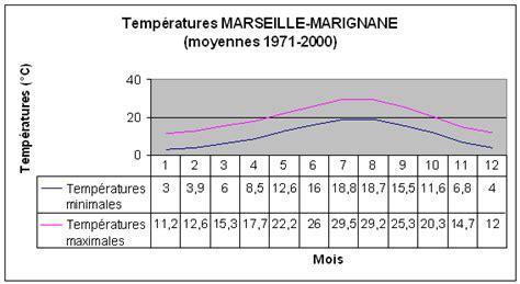 diagramme ombrothermique climat equatorial climat de marseille bouches du rhone 13