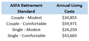 comfortable retirement budget retirement planning how much super do i need to retire